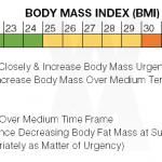BMI Indications Chart