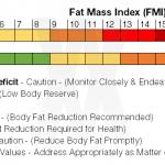 FMI Indications Chart