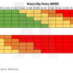 Waist-To-Hip Ratio Chart